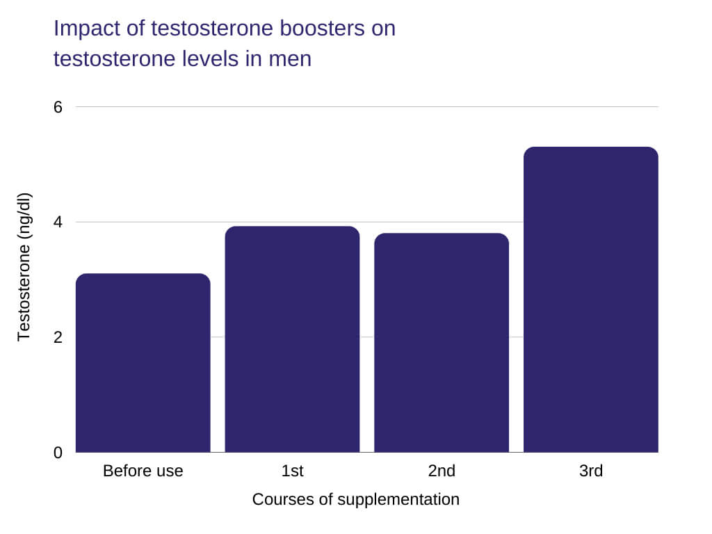 free testosterone Impact of testosterone boosters on testosterone levels in men