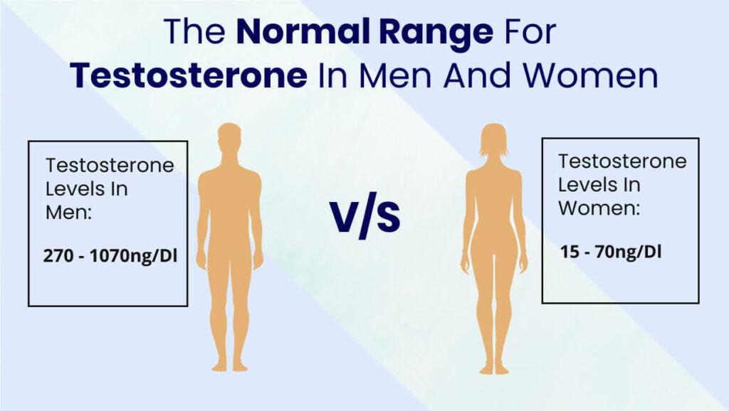 free testosterone