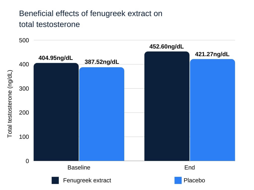 Fenugreek extract caused a notable increase in total testosterone compared to the placebo