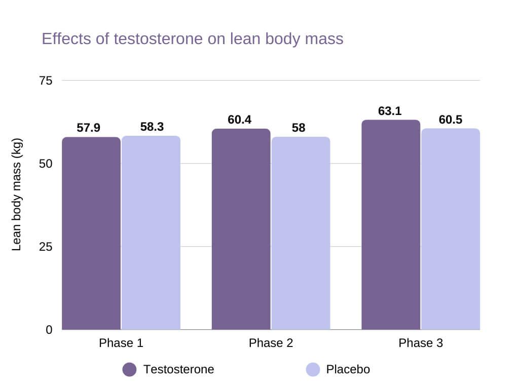 low testosterone in women Effects of testosterone on lean body mass