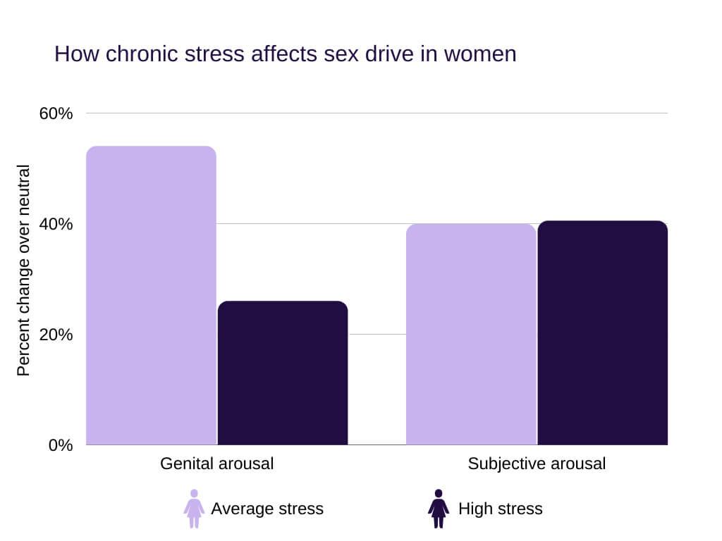 low testosterone in women How chronic stress affects sex drive in women
