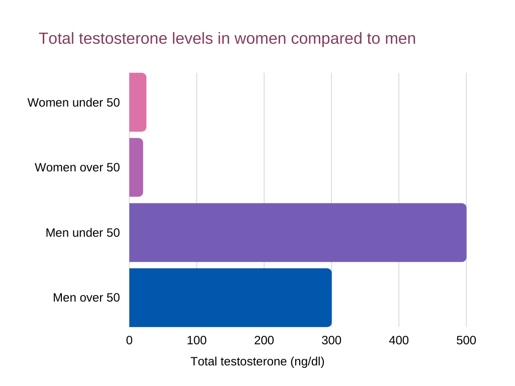 low testosterone in women Total testosterone levels in women compared to men