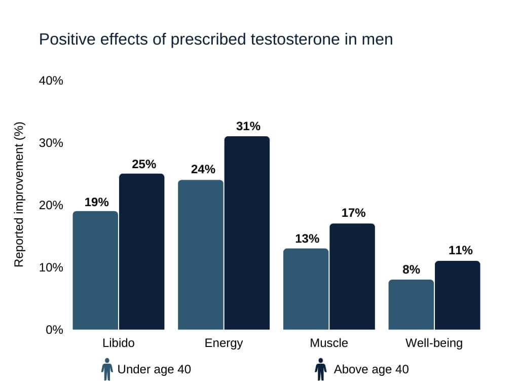 Testosterone showed to improve libido, energy, muscle gain, and well-being in men under and above age 40
