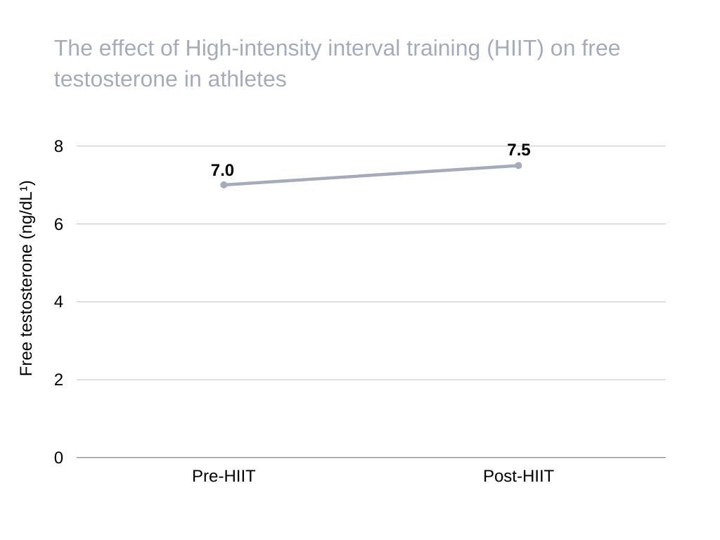 does working out increase testosterone The effect of High-intensity interval training (HIIT) on free testosterone in athletes