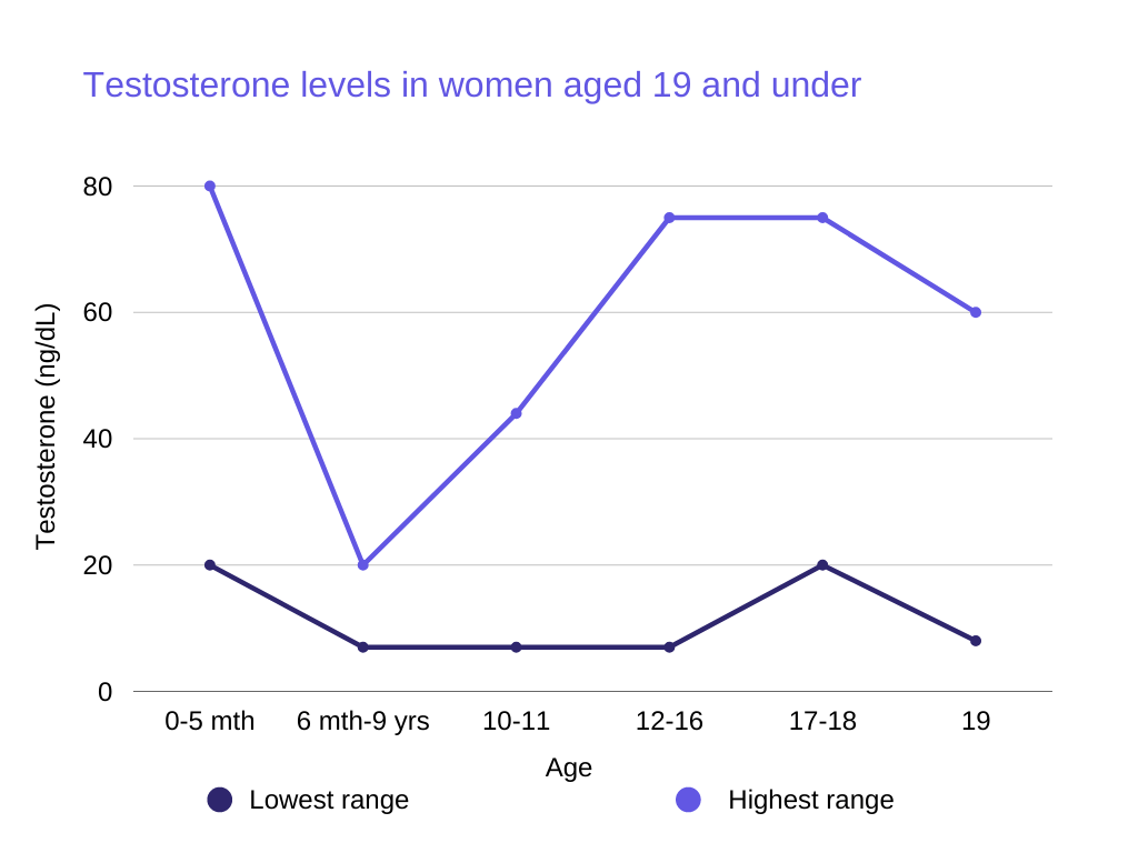how to lower testosterone