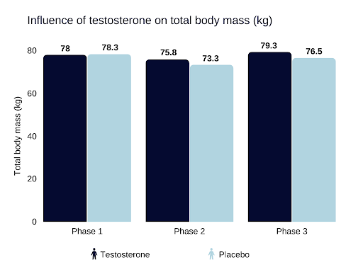 how to lower testosterone Influence of testosterone on total body mass (kg)