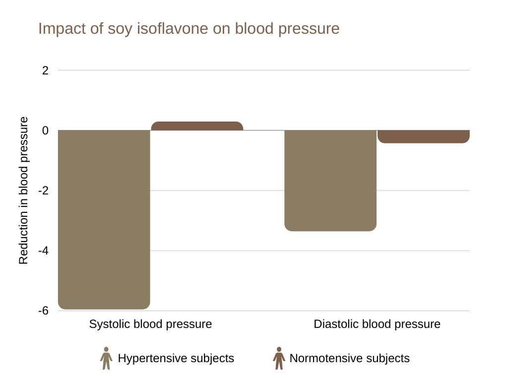 is soy bad for men Impact of soy isoflavone on blood pressure