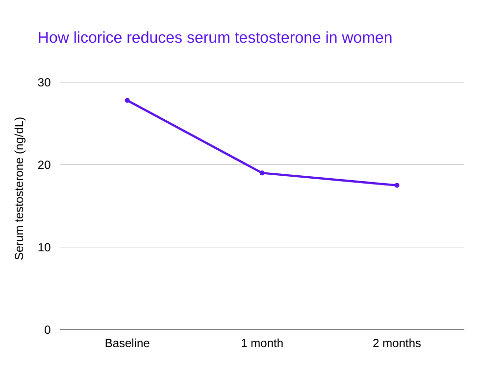 testosterone killing foods How licorice reduces serum testosterone in women