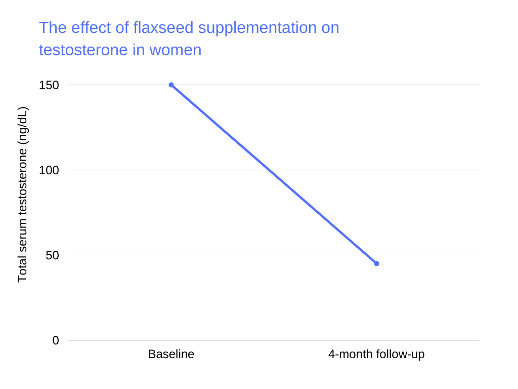 testosterone killing foods The effect of flaxseed supplementation on testosterone in women