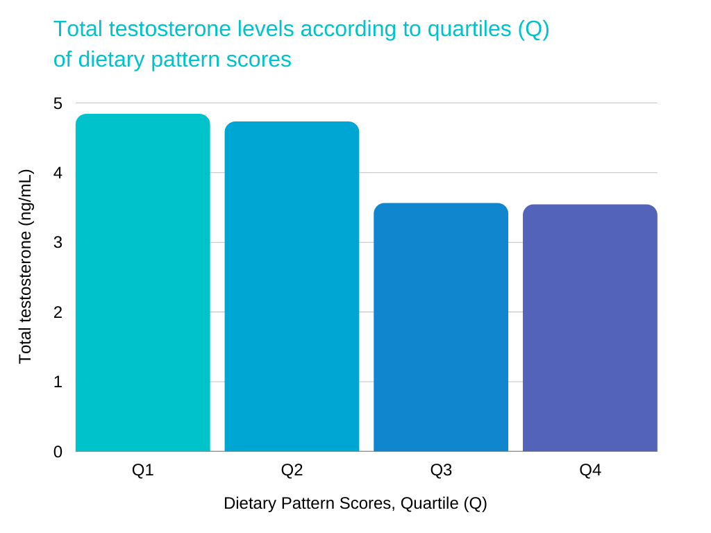 testosterone killing foods Total testosterone levels according to quartiles (Q) of dietary pattern scores