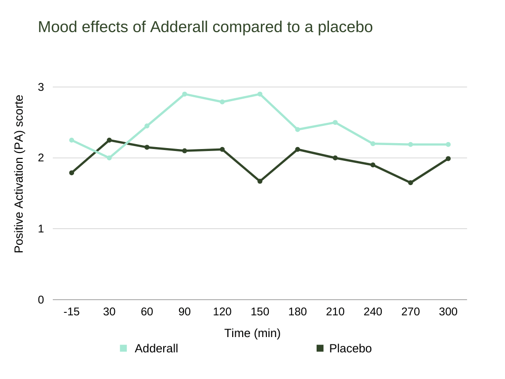 adderall and caffeine Mood effects of Adderall compared to a placebo