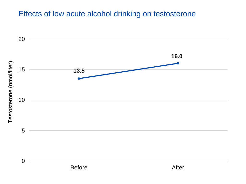 does alcohol lower testosterone Effects of low acute alcohol drinking on testosterone