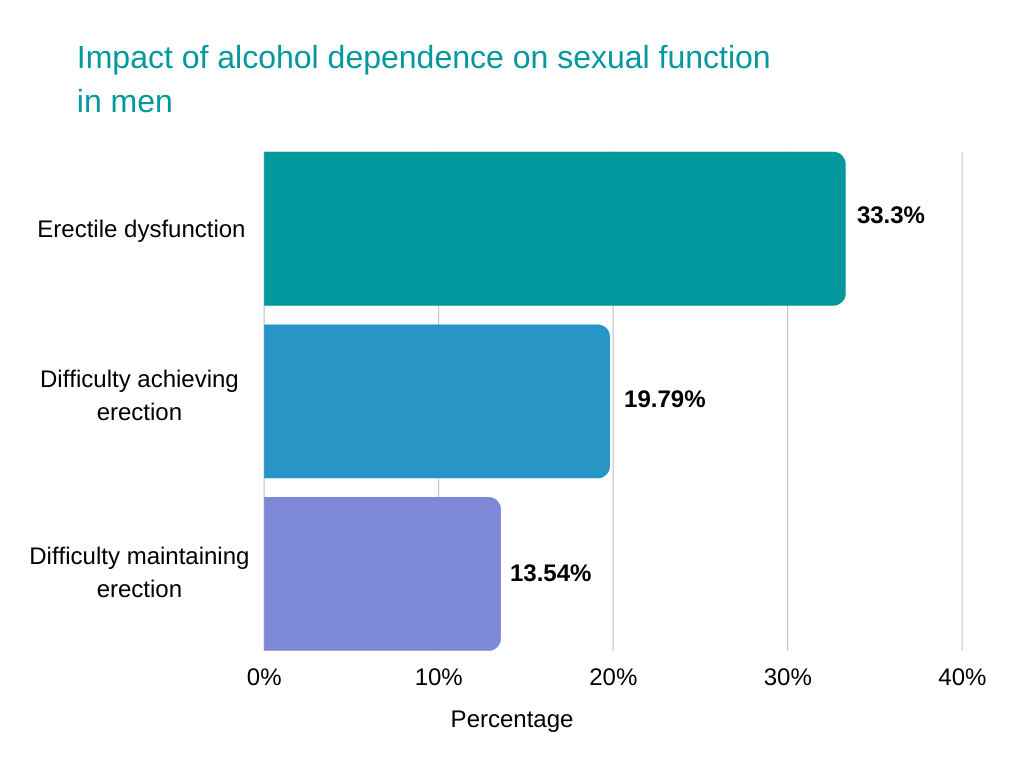 does alcohol lower testosterone Impact of alcohol dependence on sexual function in men