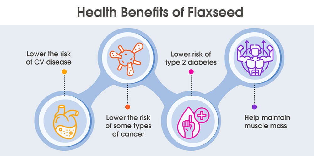 flaxseed effects on testosterone