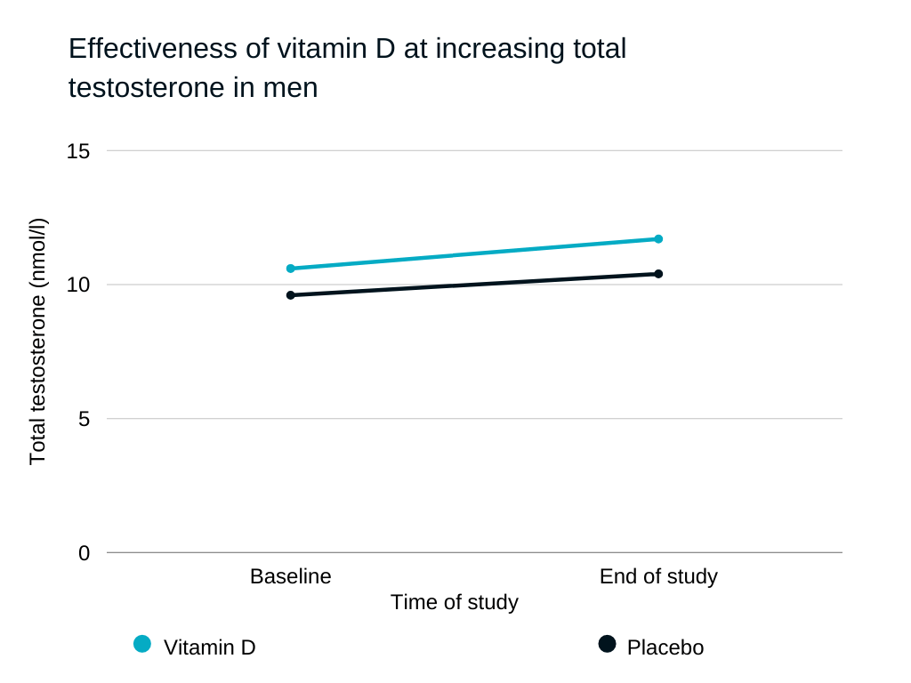 foods that increase testosterone Effectiveness of vitamin D at increasing total testosterone in men