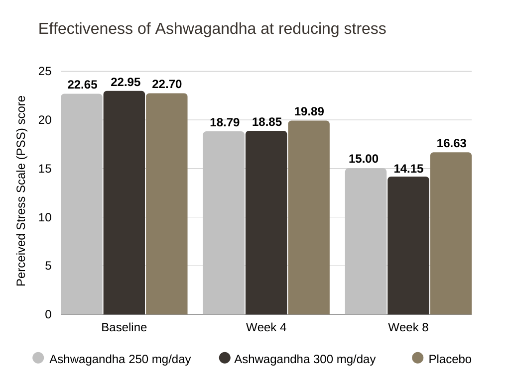 hunter focus review Effectiveness of Ashwagandha at reducing stress
